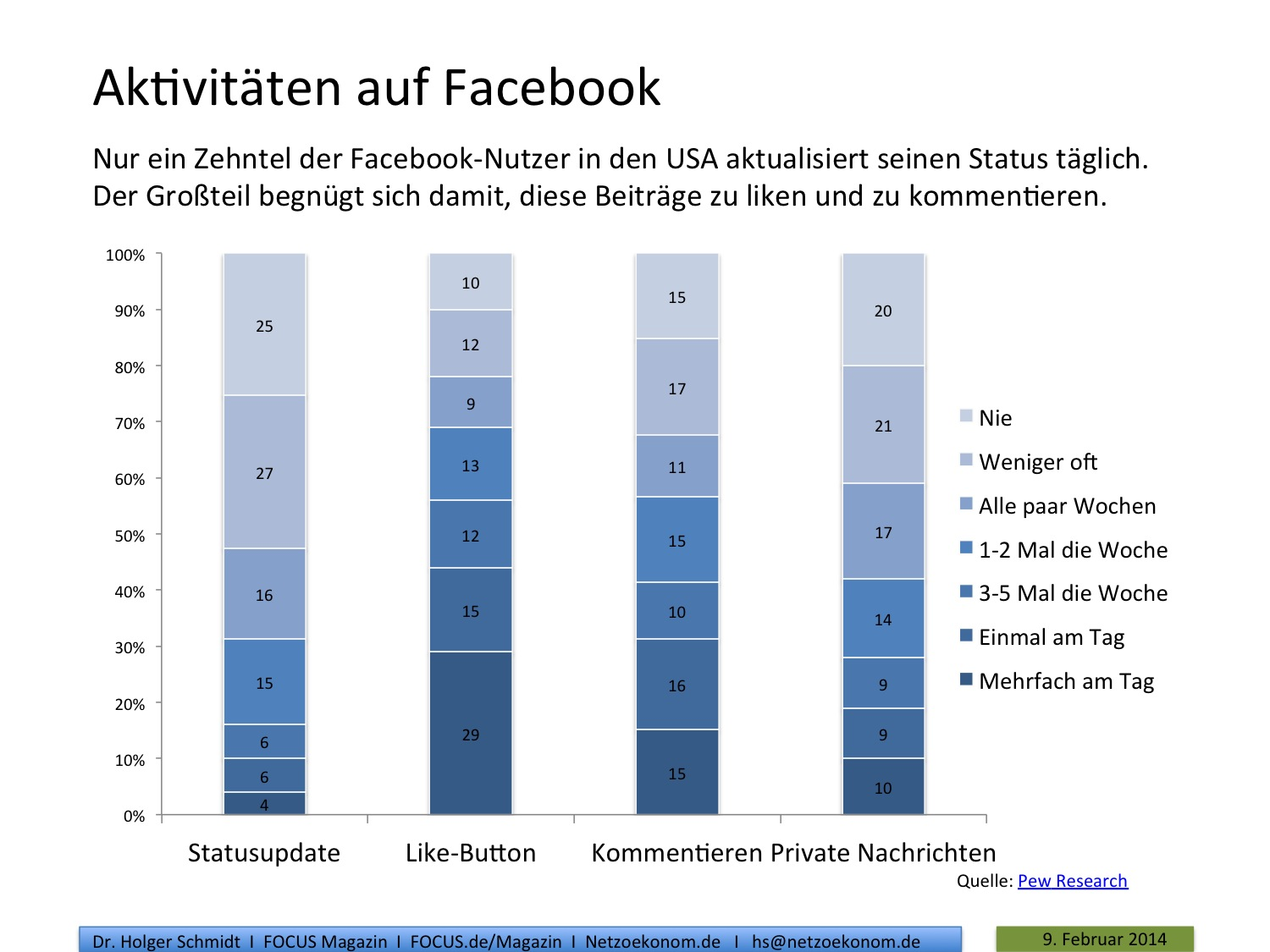 Quelle: Pew-Research