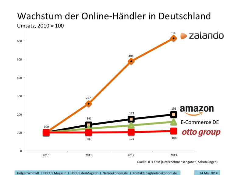 Amazon konkurrenz deutschland