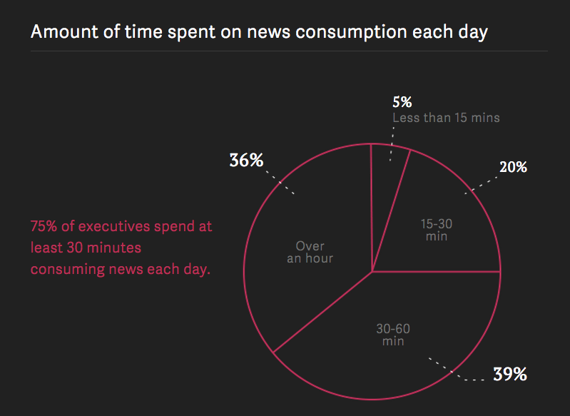 Amount of time spent on news