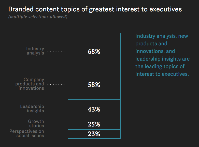 Branded content topics of greatest interest to executives