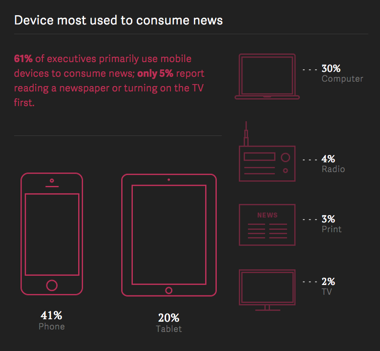 Device most used to consume news