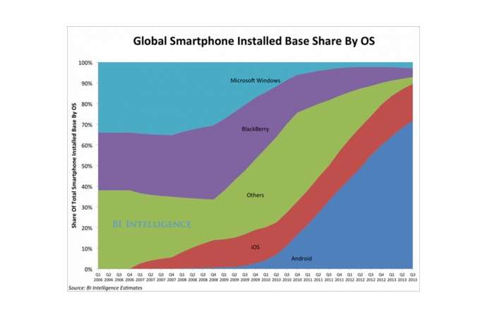 Global Smartphone Installed