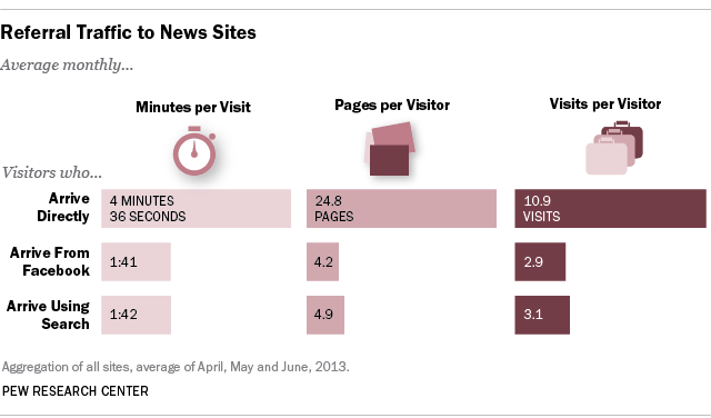 Pew Referral Traffic