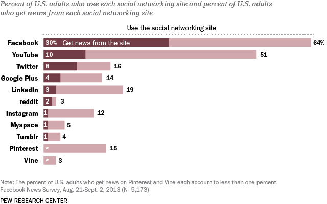 pew-research-social-media-news
