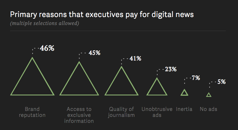 Primary reasons that executives pay for digital news