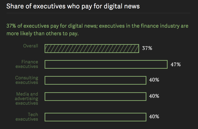 share of executive who pay for digital news