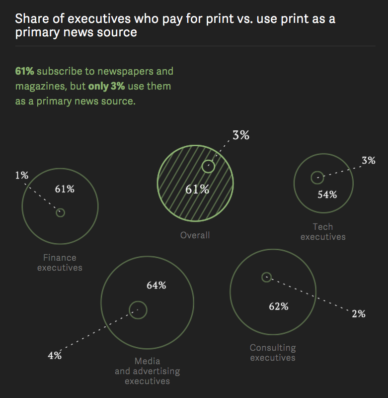 Share of executives who pay
