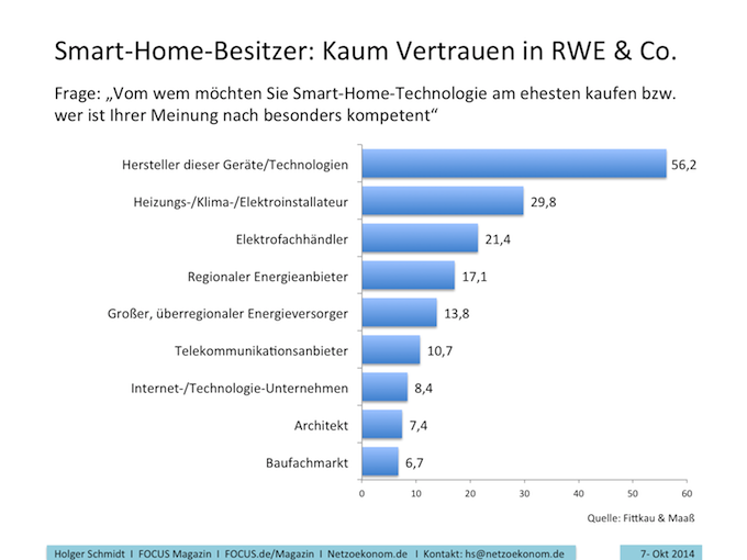 Smart-Home-Besitzer