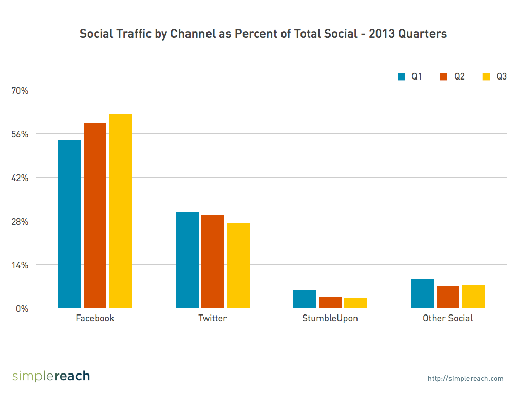 social-traffic-by-channel