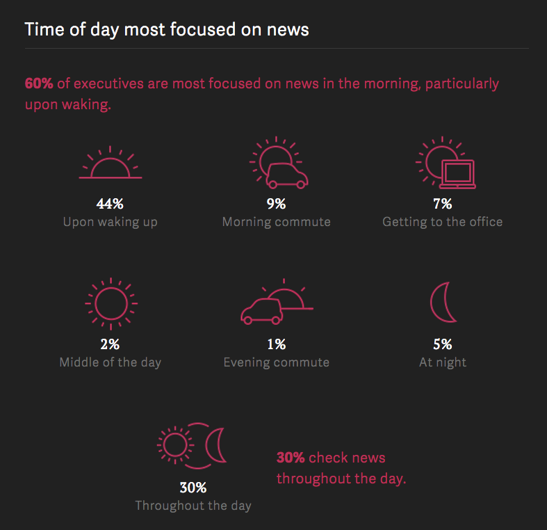 Time of day most focused on news