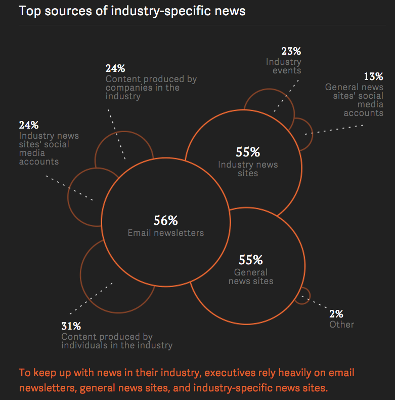 Top sources of indsutry-specific news