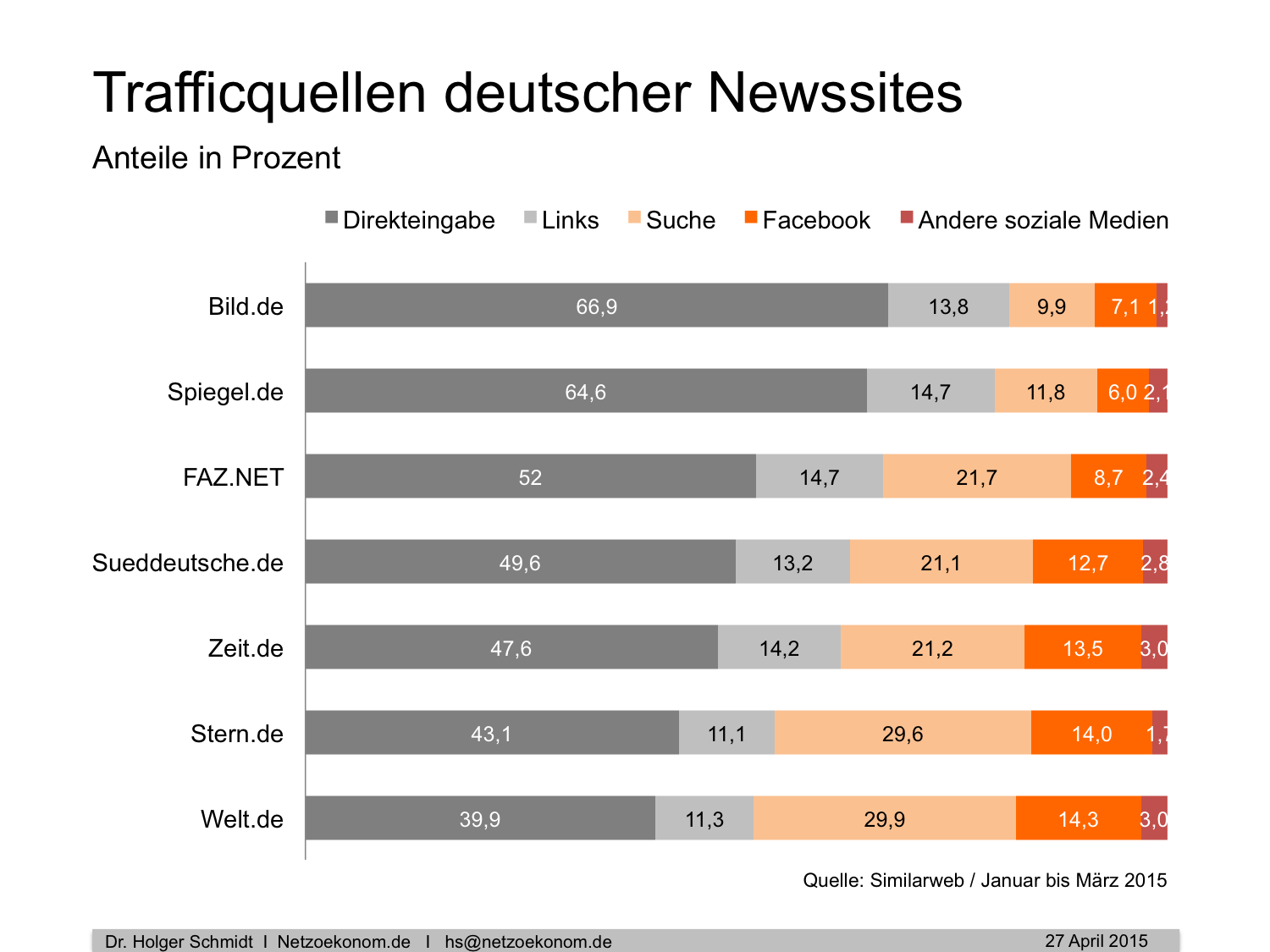 Trafficquellen deutscher Newssites