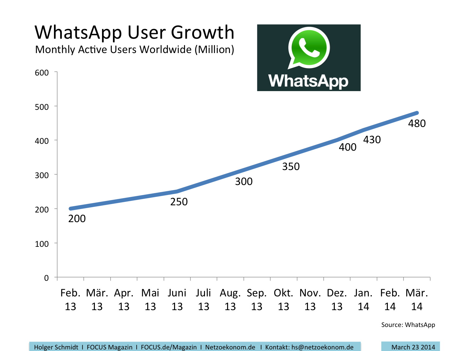 WhatsApp Usage Worldwide
